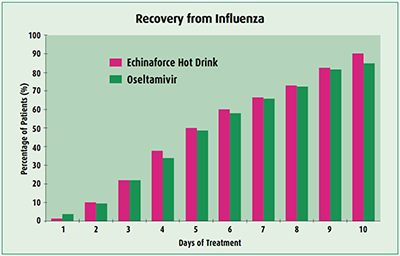 Recovery from influenza