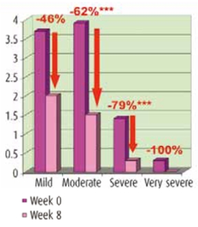 Decrease of mean number ot total daily hot flashes per intensity group
